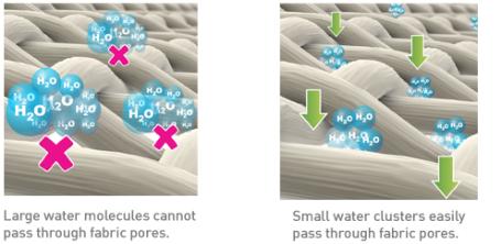 smartklean-micro-water-clusters-fabric